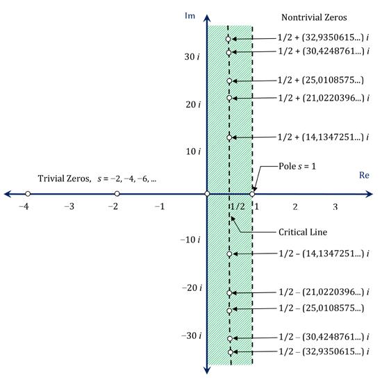 Fungsi Zeta Riemann pada bidang kompleks